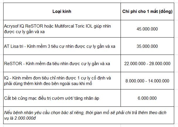 Bảng chi phí mổ đục thủy tinh thể tại viện kỹ thuật cao phương nam